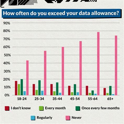 mobile data mobile data usage stats giffgaff