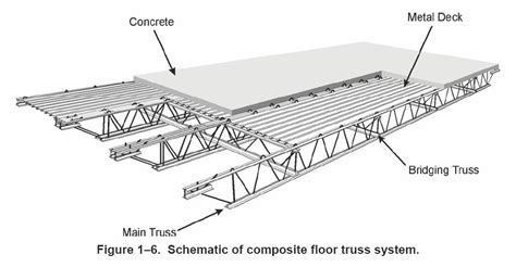 flat roof construction diagram flat roof 30 foot steel truss buscar con