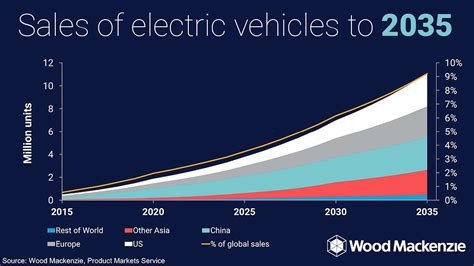 dma article new year s data predictions for 2015 everyone is revising their electric vehicle forecasts