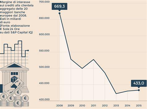 sole 24 ore banche dati redditivit 224 e banche quei 236 miliardi di margini persi