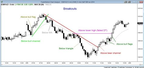 pattern trapper trading course 10 best price action trading patterns brooks trading course