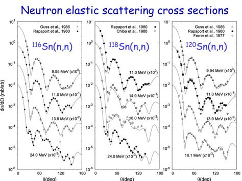 neutron cross sections ppt consistent analysis of nuclear level structures and