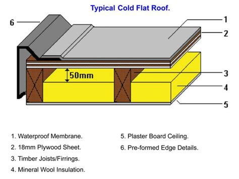 flat roof construction diagram cold flat roofs r d roofing