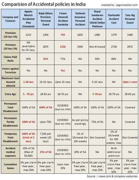 Car Insurance Comparison India by Insurance Quotes Images Pictures Quotesbae