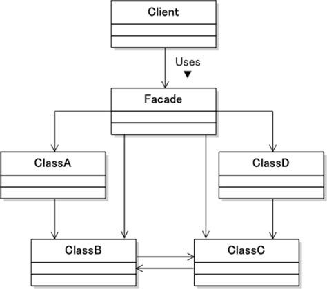 facade design pattern software architecture facade pattern java example free patterns