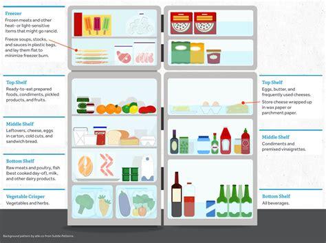 93 eggs shelf fridge here s how food can