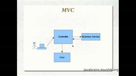 mvc pattern jsp jsps and servlets tutorial 15 understanding the mvc