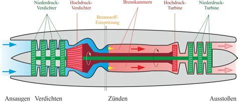 innere verbrennung geschichte leifi physik