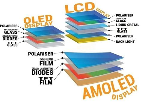 active matrix organic light emitting diode display technology 4 answers what is the difference between amoled and oled