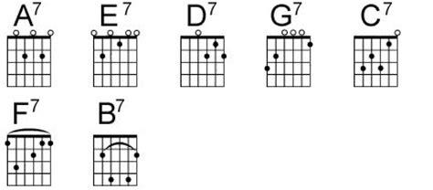 guitar chord chart illustrates the 7 major guitar chords a b c d easy guitar chord chart modernguitar com frettin it
