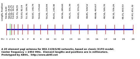 high gain yagi wi fi antenna