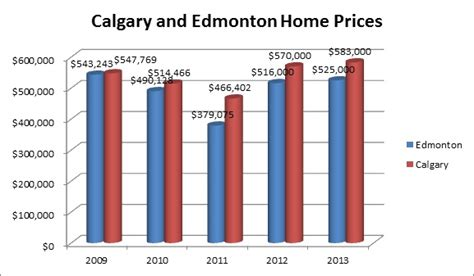 why the difference between calgary and edmonton homes