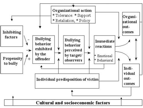 theoretical framework thesis about bullying the nature causes and consequences of bullying at work