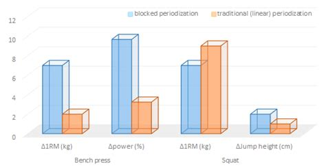 bench press periodization block periodization for resistance trainees 3x higher