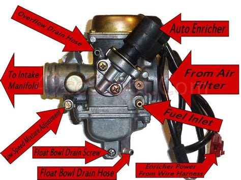gy6 150cc carburetor diagram gy6 150 carb connections and diagram 49ccscoot