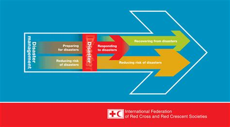 Mba In Disaster Management Distance Learning by About Disaster Management Ifrc