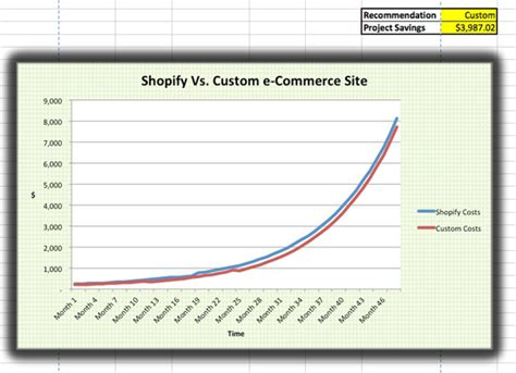 Shopify Or Not A Cost Benefit Analysis Of Shopify Shopify Excel Template