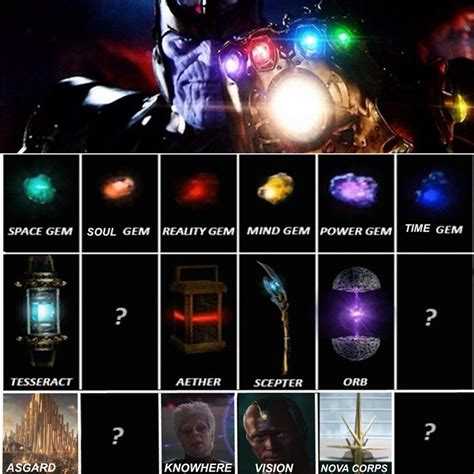 Infinity Stones In Marvel The Mega All Fans Want To See Comics Talk News And