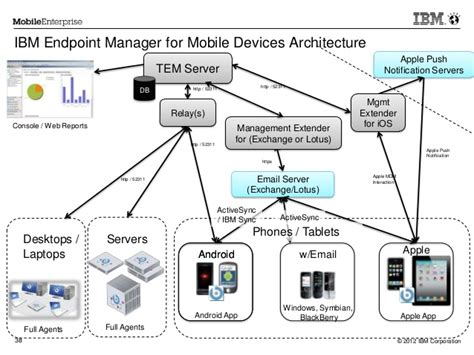 ibm mobile device management ibm endpoint manager for mobile devices overview