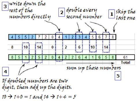 Credit Card Luhn Formula checksum checkdigit algorithm luhn mod n vs simple sum
