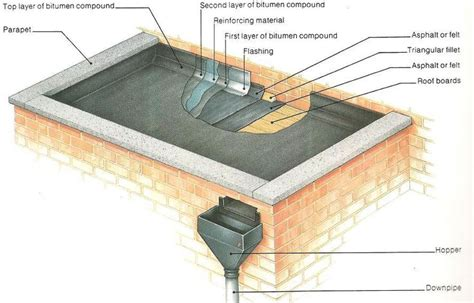 how a parapet flat roof is made ideas roofing