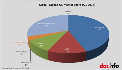 os mobile microsoft corporation msft windows phone os grew by 119