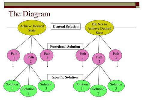 Duncker Diagram Problem Solving ppt duncker diagram powerpoint presentation id 1280315