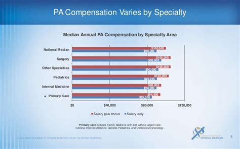 highlights of the 2013 aapa salary report