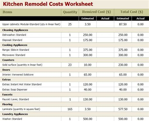 contemporary how much does a kitchen remodel cost