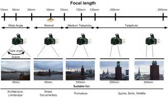 Visual Landscape Definition What Do All Those Mm On Lenses Pro