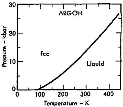argon phase diagram file phase diagram of argon 1975 png