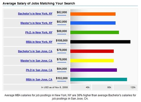 Mba Salary San Francisco by Salary Masters Vs Phd Vs Mba