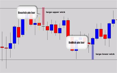 pattern of action adalah belajar analisa dengan price action trading forex batam