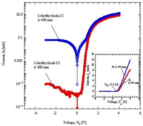 schottky diode gan fabrication of pt circular schottky diode on undoped algan gan hemt