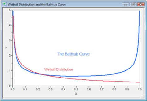 weibull bathtub curve reliability and reliability engineering part 1
