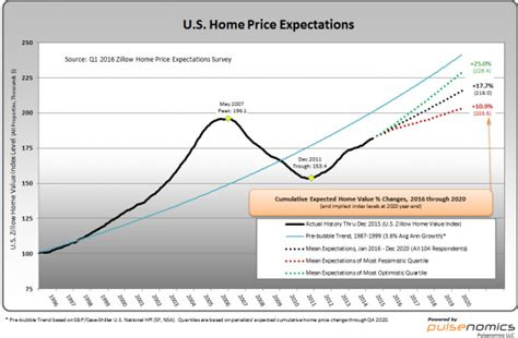 zillow q1 2016 home price expectations survey summary