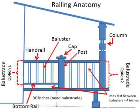 difference between banister and balustrade porch railings calculations made easy