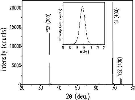 xrd pattern of ysz epitaxial growth of yittria stabilized zirconia oxide thin