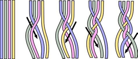 how to braid 4 strand rope file 4 strand braiding technique png wikimedia commons