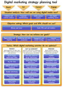 Digital Marketing Plan Template how to write an digital marketing plan 2017