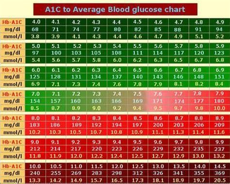 ac chart based  adag study diabetes pinterest