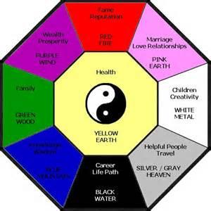 feng shui farben wohnzimmer das wohnzimmer in zwei feng shui bagua bereichen das