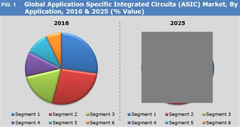 application specific integrated circuit market application specific integrated circuits asic market size and forecast to 2025