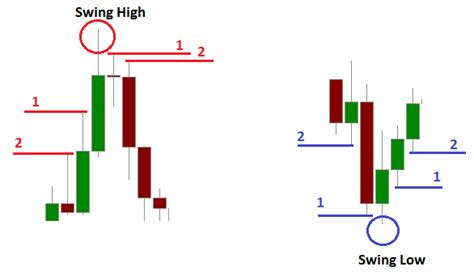 swing high swing low what is the best options trading strategy quora