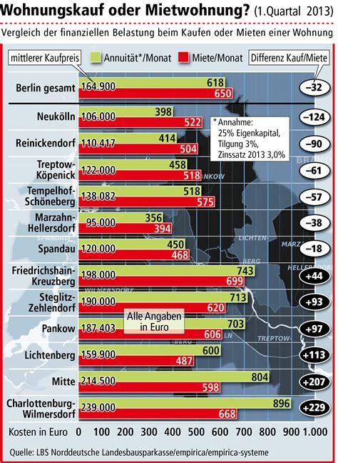 wohnungs kauf wohnungspreise in berlin mitte am teuersten in sechs