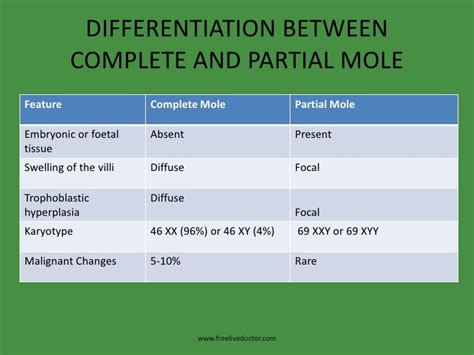 picture of teh difference between partial and full highlights hydatidiform vesicular mole