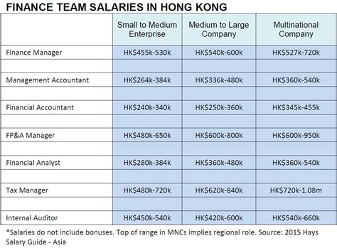Finance Mba Salary In Hong Kong by How Much To Pay Your Finance Managers Accountants