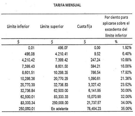 cual es la tasa isr personas fisicas 2016 salario impuestos aguinaldo y m 225 s todo est 225 en tu