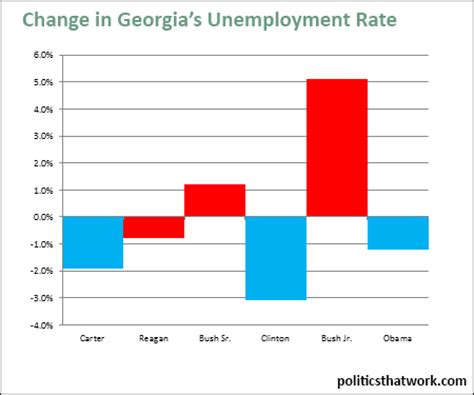georgias unemployment rate by president