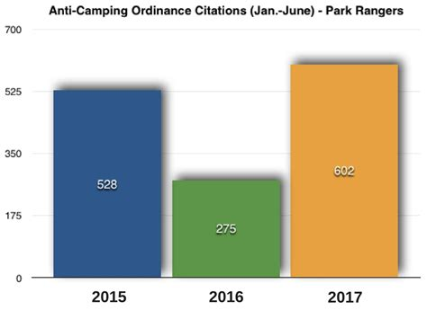 Sacramento County Records Steinberg Sac Pd Record Two Of Four Highest Months Of Cing Citations